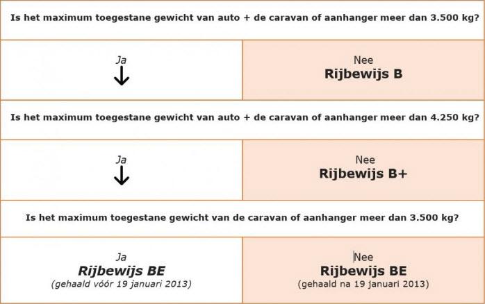 Rijbewijs voor caravan